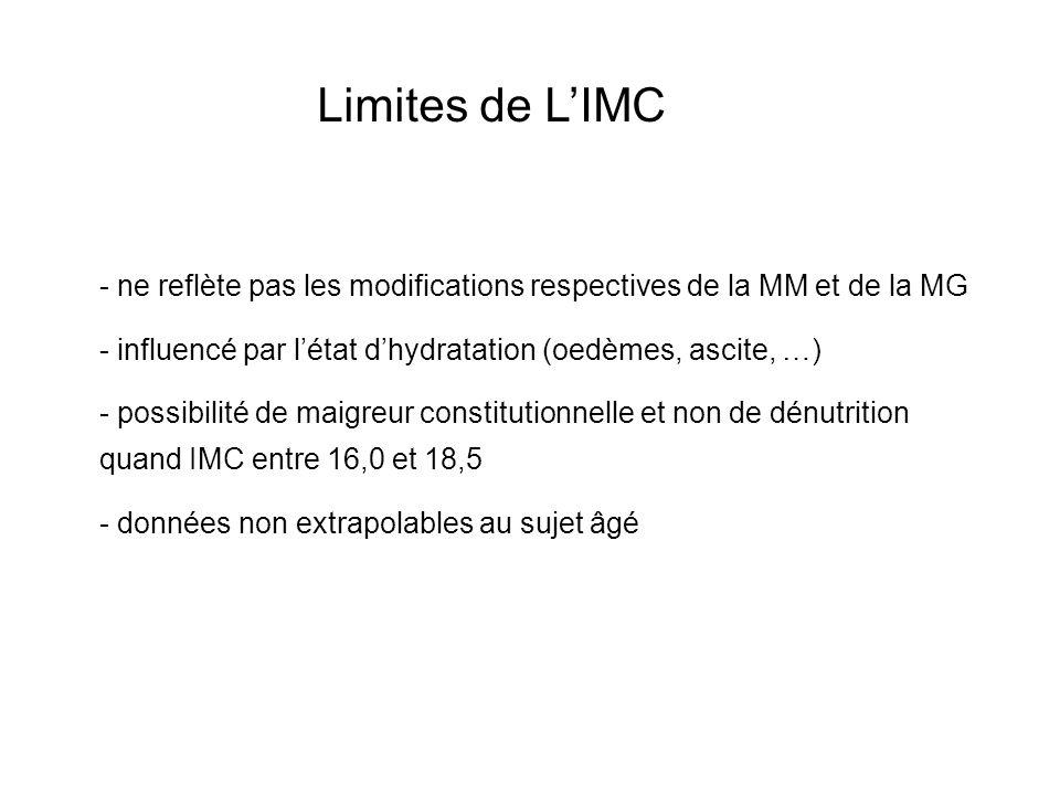 Limites de L'IMC ne reflète pas les modifications respectives de la MM et de la MG. influencé par l'état d'hydratation (oedèmes, ascite, …)