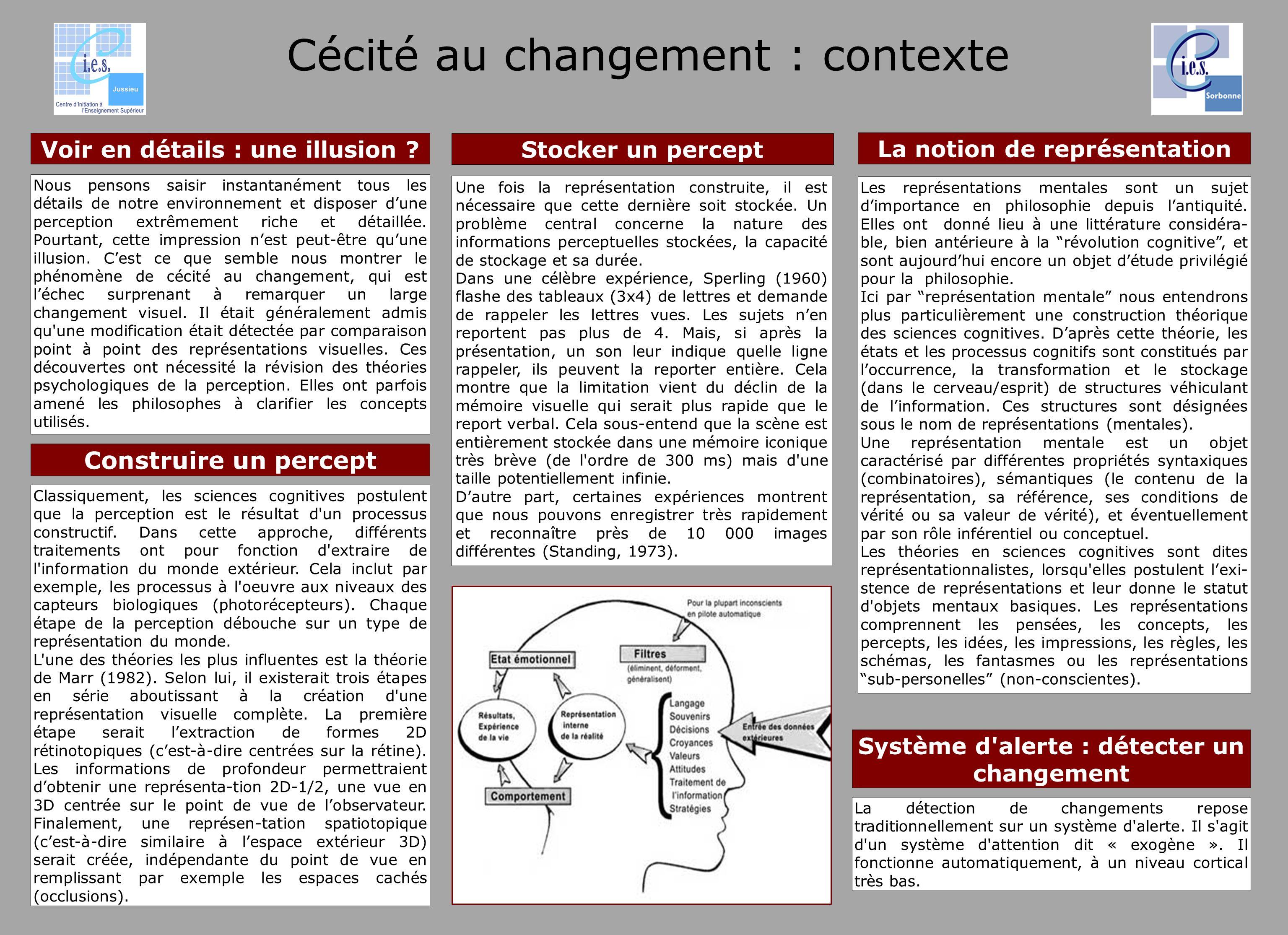 Cécité au changement : contexte