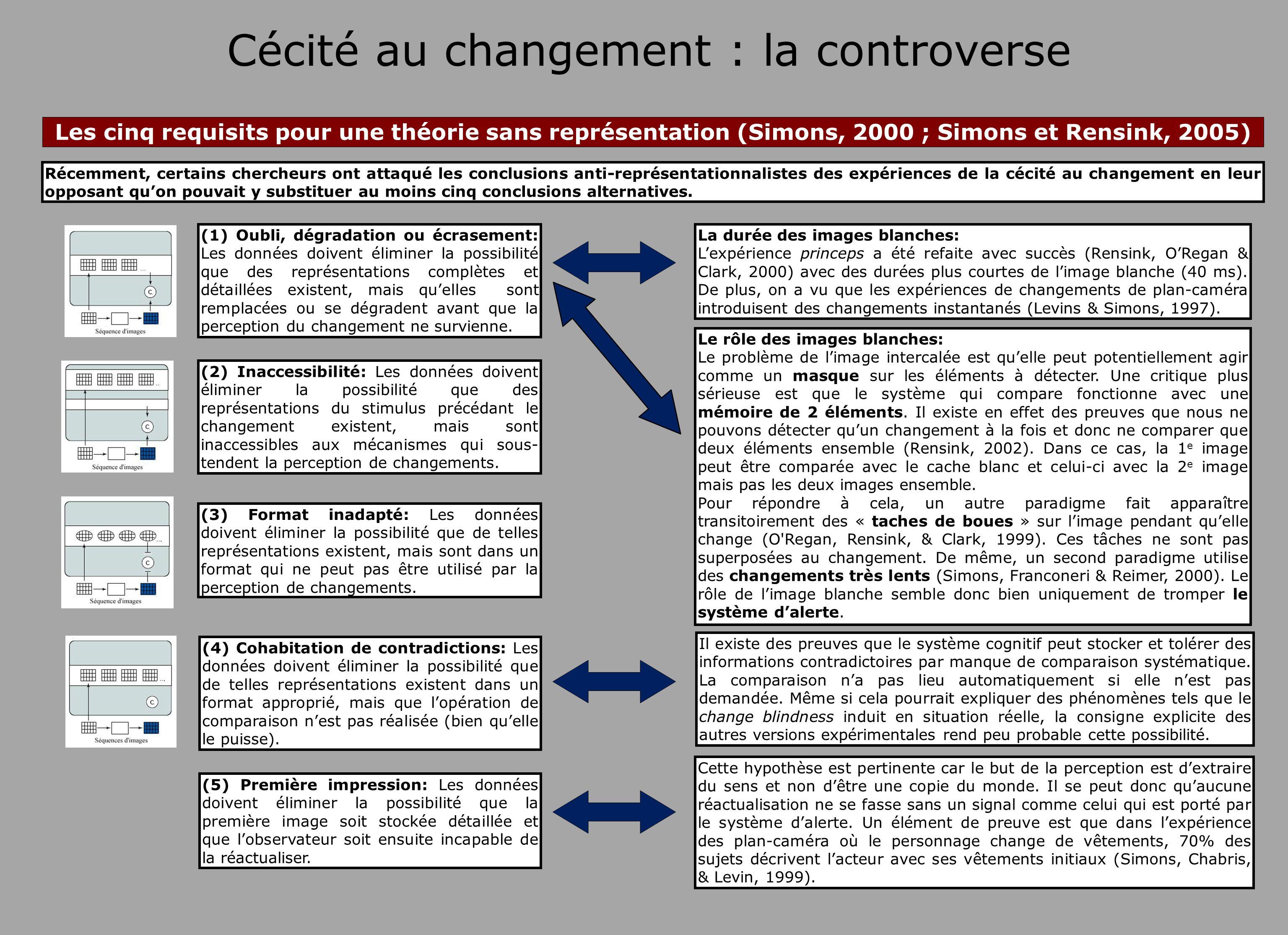 Cécité au changement : la controverse