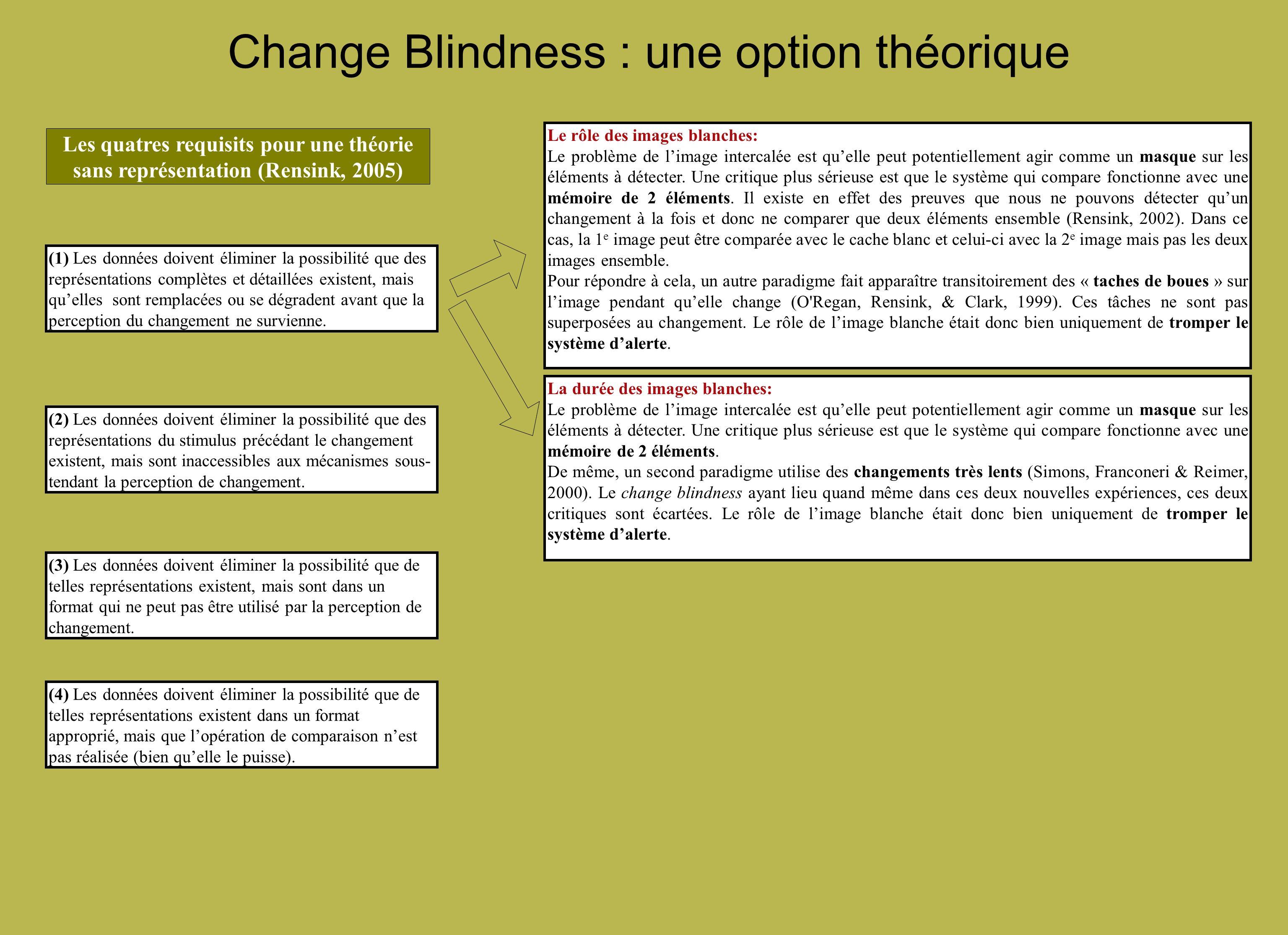 Change Blindness : une option théorique