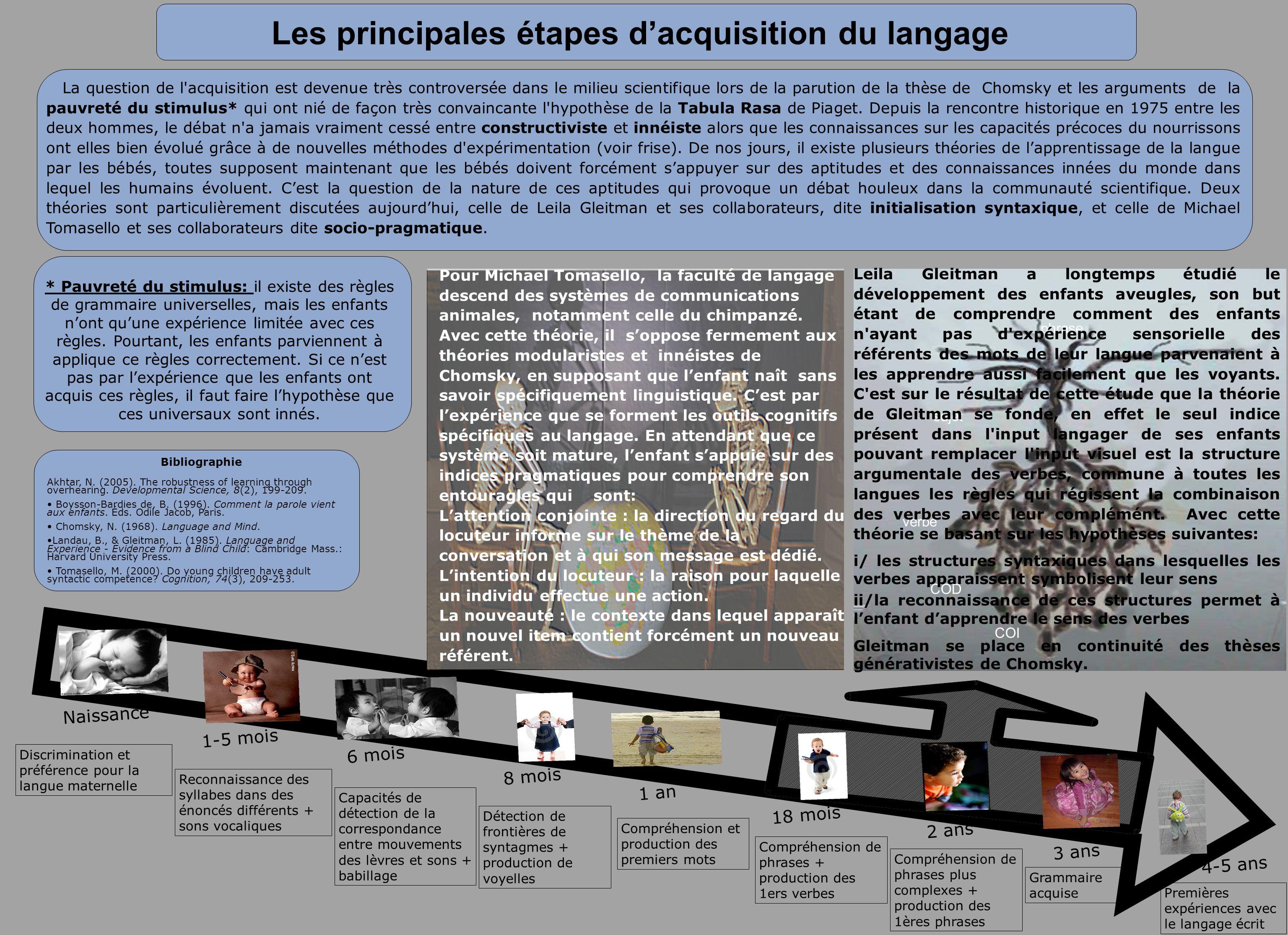 Les principales étapes d'acquisition du langage