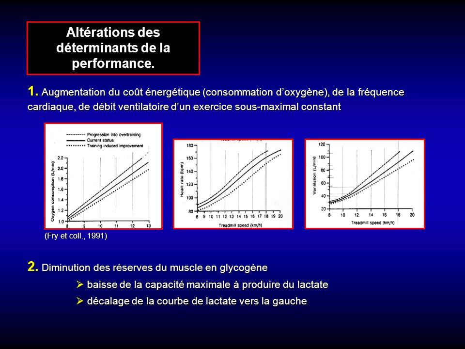 Altérations des déterminants de la performance.
