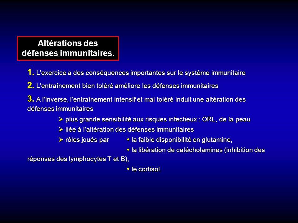 Altérations des défenses immunitaires.
