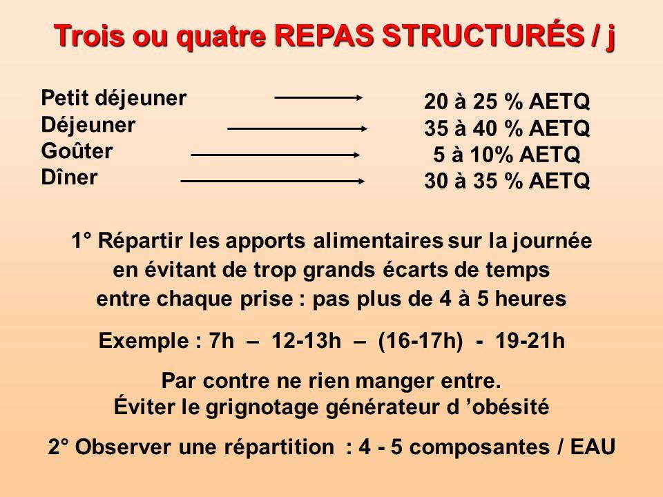 Trois ou quatre REPAS STRUCTURÉS / j
