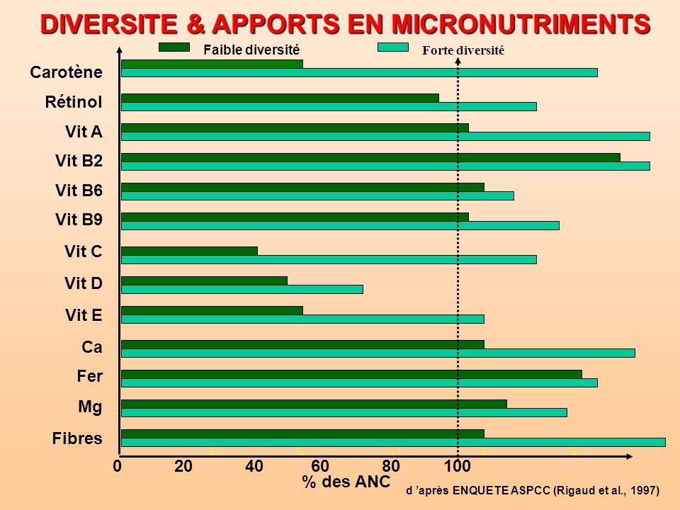 DIVERSITE & APPORTS EN MICRONUTRIMENTS