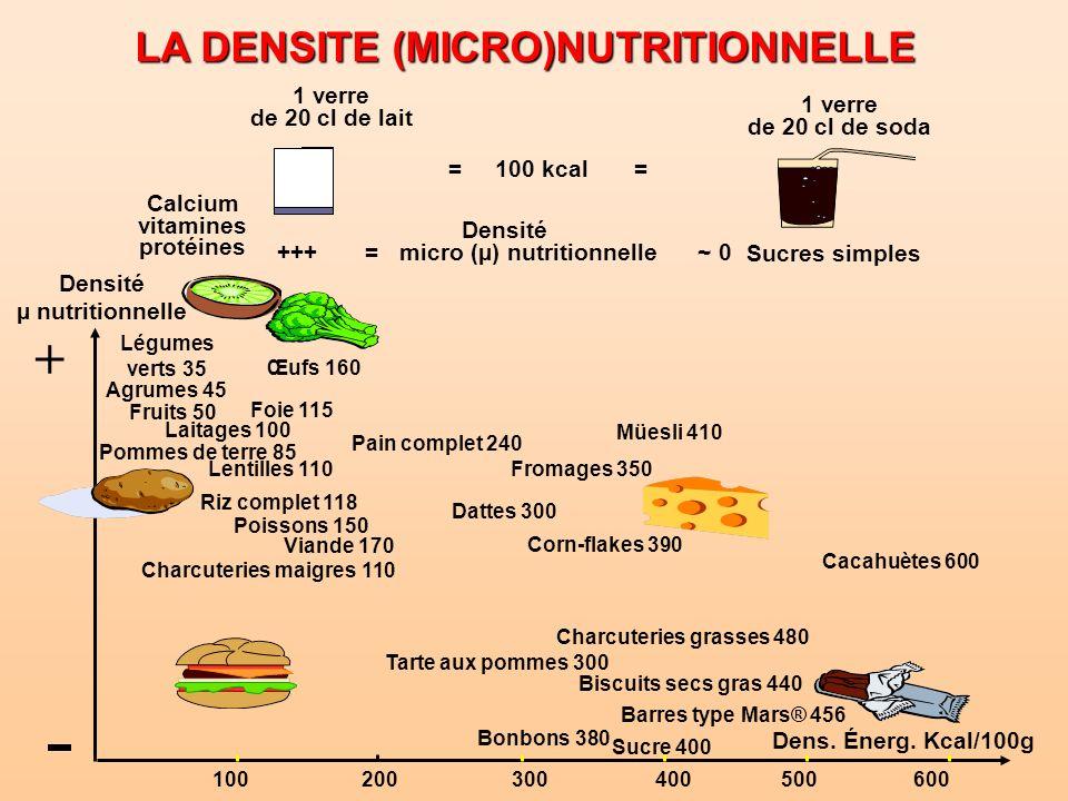LA DENSITE (MICRO)NUTRITIONNELLE +++ = micro (µ) nutritionnelle ~ 0