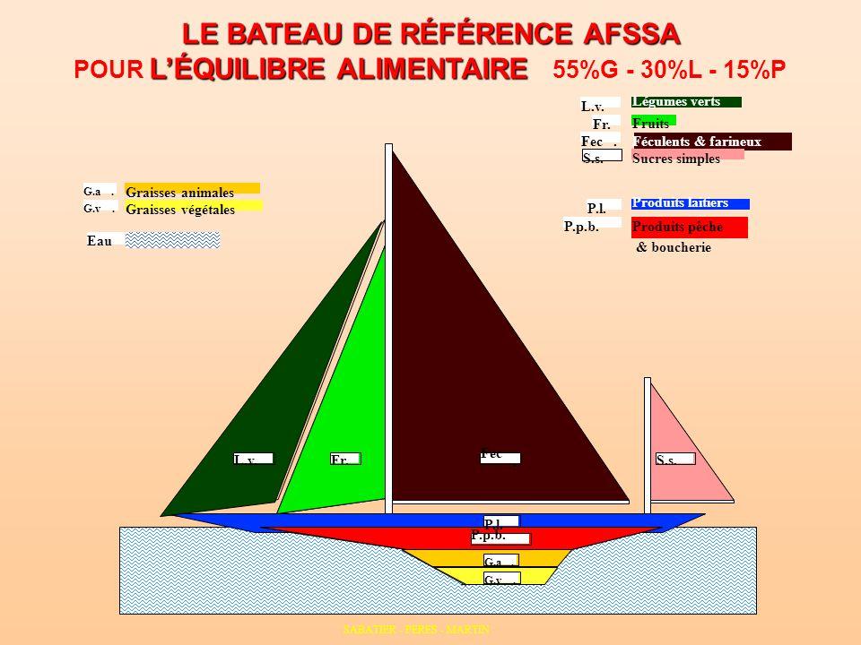 LE BATEAU DE RÉFÉRENCE AFSSA