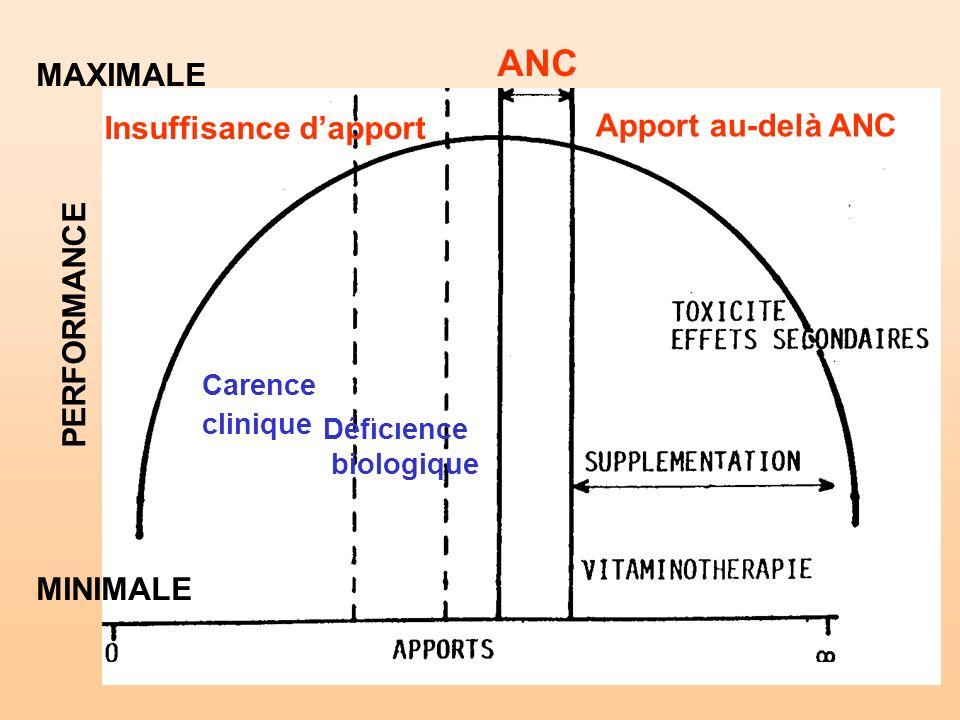 ANC MAXIMALE Insuffisance d'apport Apport au-delà ANC PERFORMANCE