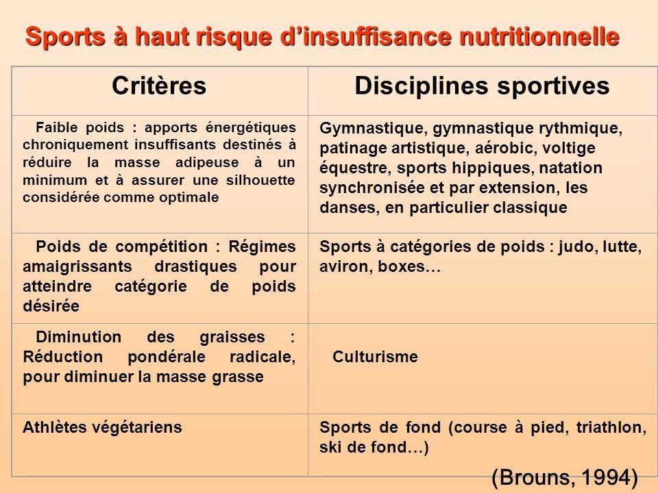 Disciplines sportives