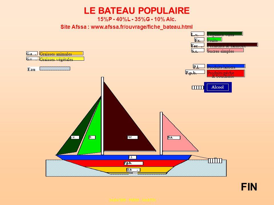 FIN LE BATEAU POPULAIRE 15%P - 40%L - 35%G - 10% Alc.