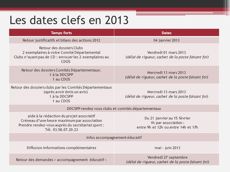 Les dates clefs en 2013 Temps forts Dates