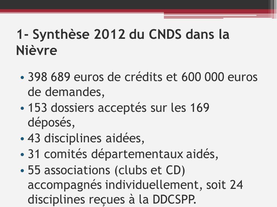 1- Synthèse 2012 du CNDS dans la Nièvre