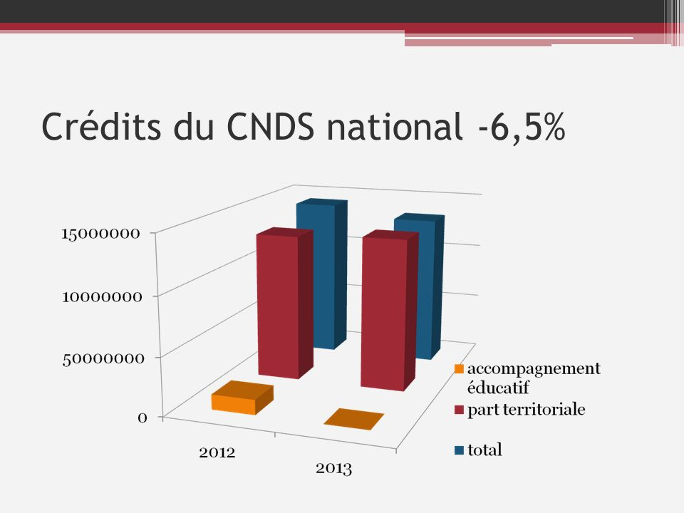 Crédits du CNDS national -6,5%