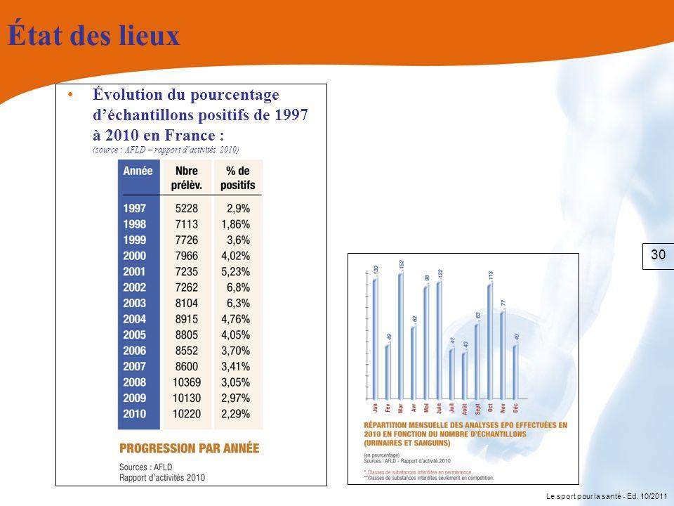État des lieux Évolution du pourcentage d'échantillons positifs de 1997 à 2010 en France : (source : AFLD – rapport d'activités 2010)