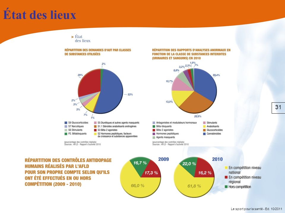 État des lieux 31 Le sport pour la santé - Ed. 10/2011