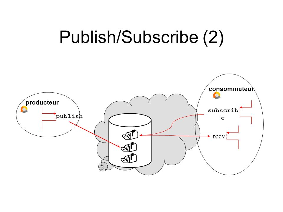 Publish/Subscribe (2) consommateur producteur subscribe publish  recv