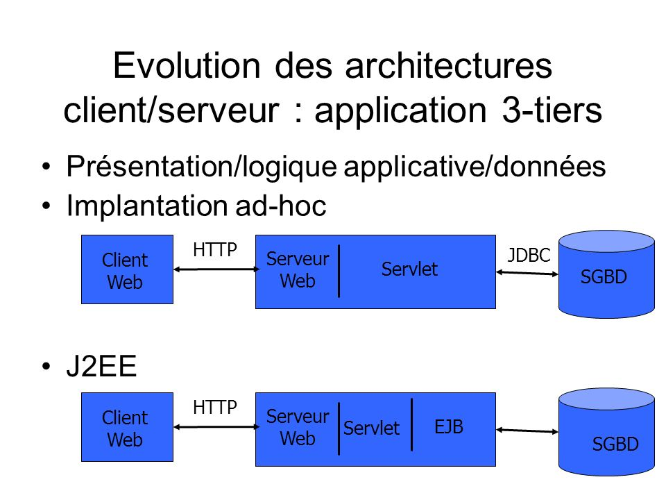 Evolution des architectures client/serveur : application 3-tiers