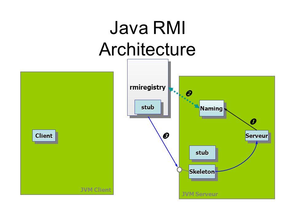 Java RMI Architecture  Œ Ž rmiregistry stub Naming Client Serveur