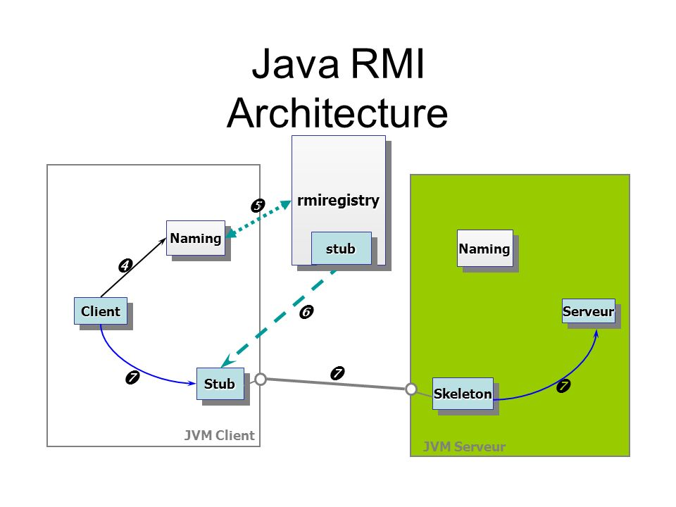 Java RMI Architecture   ' ' ' ' rmiregistry Naming stub Naming