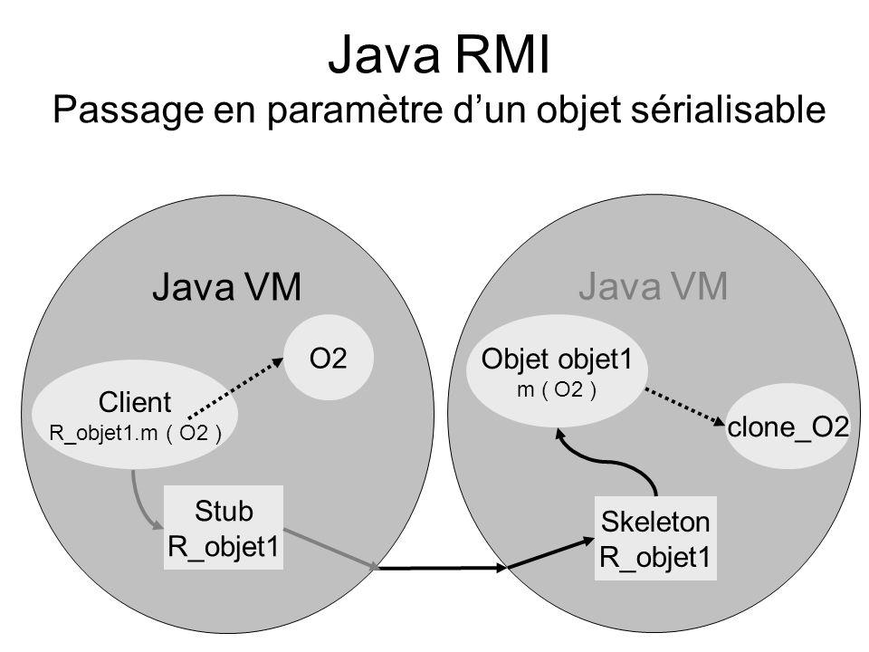 Java RMI Passage en paramètre d'un objet sérialisable