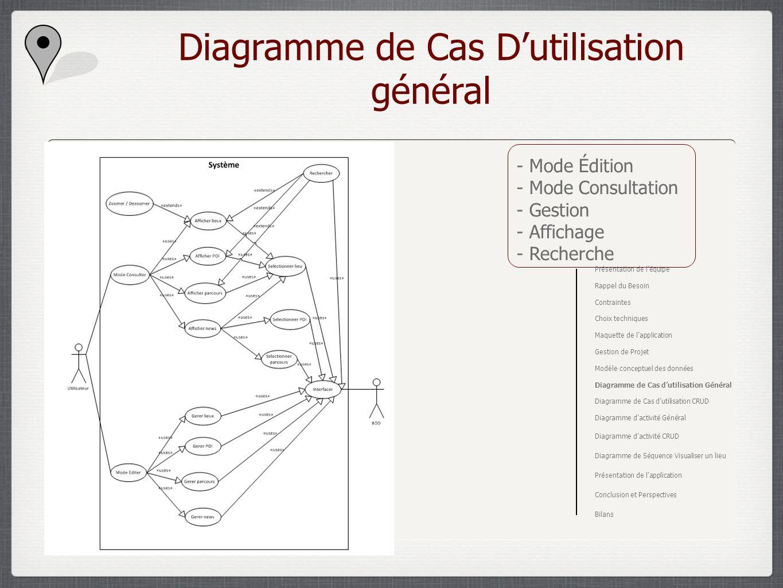 Diagramme de Cas D'utilisation général