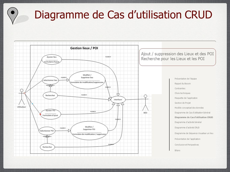 Diagramme de Cas d'utilisation CRUD