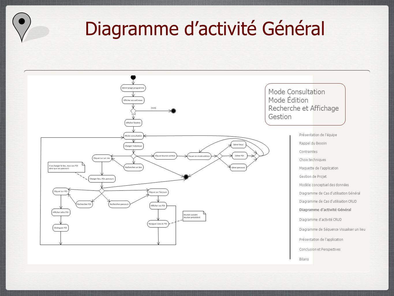 Diagramme d'activité Général