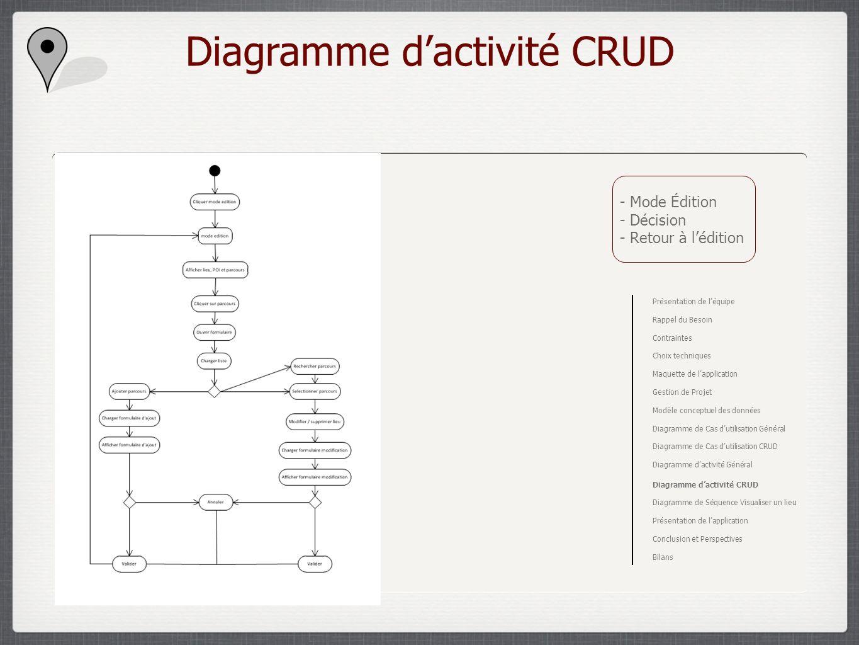 Diagramme d'activité CRUD