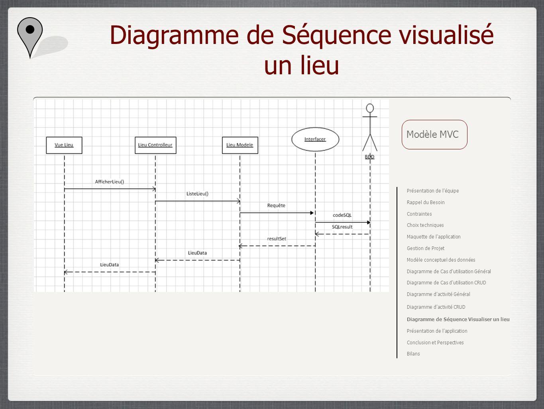 Diagramme de Séquence visualisé un lieu