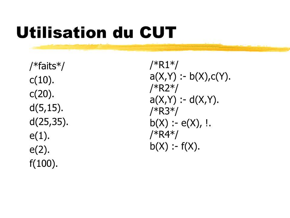 Utilisation du CUT /*R1*/ /*faits*/ a(X,Y) :- b(X),c(Y). c(10). /*R2*/