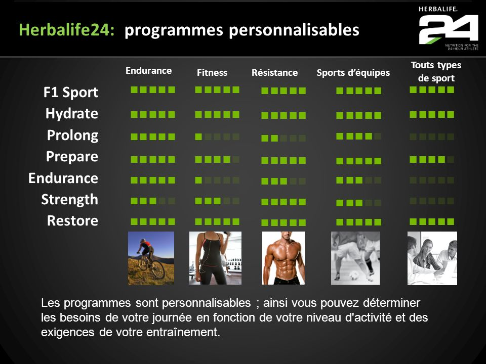 Herbalife24: programmes personnalisables