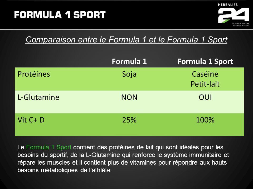 Comparaison entre le Formula 1 et le Formula 1 Sport Formula 1