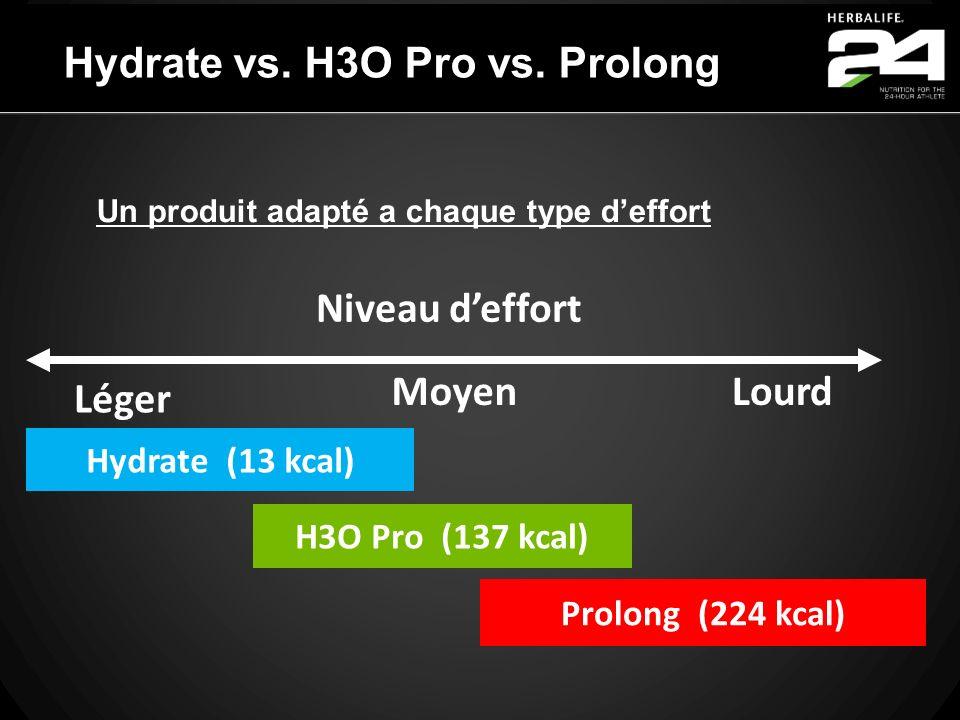 Hydrate vs. H3O Pro vs. Prolong