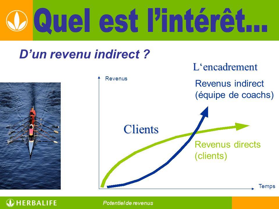Quel est l'intérêt… D'un revenu indirect Clients L'encadrement
