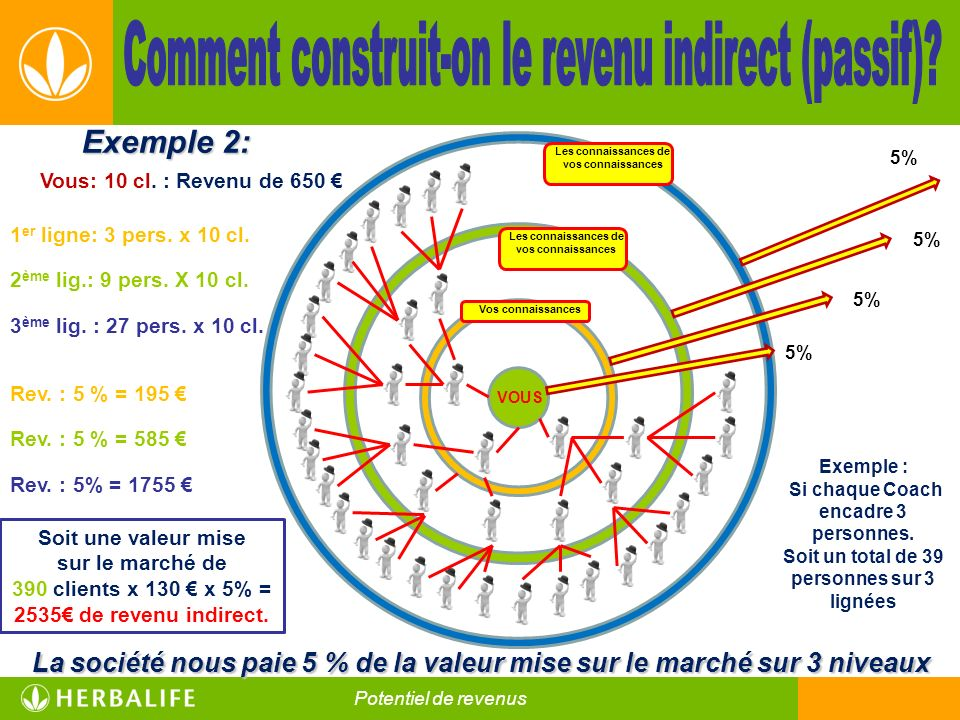 Comment construit-on le revenu indirect (passif)