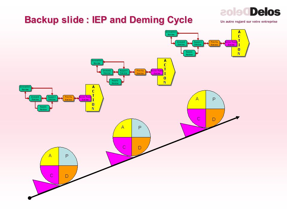 Backup slide : IEP and Deming Cycle