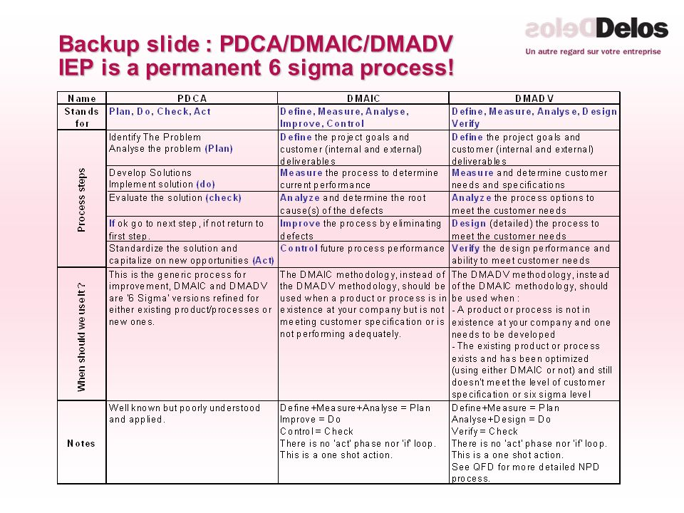 Backup slide : PDCA/DMAIC/DMADV IEP is a permanent 6 sigma process!