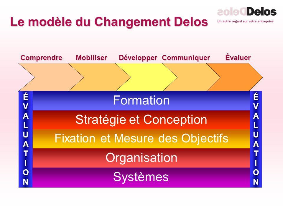 Le modèle du Changement Delos