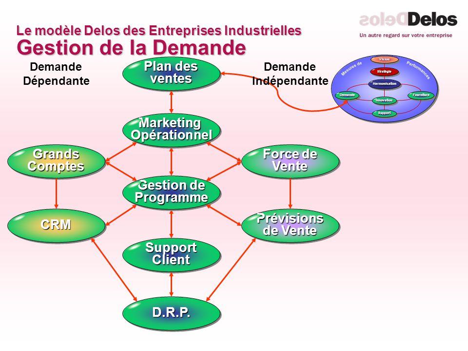 Le modèle Delos des Entreprises Industrielles Gestion de la Demande
