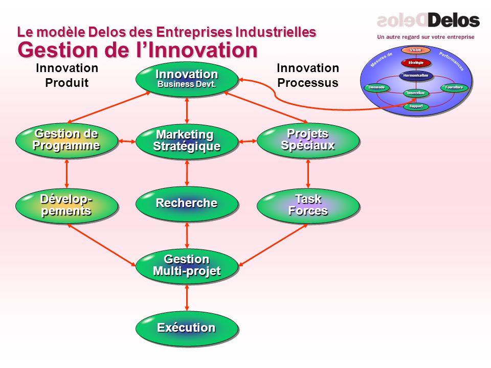 Le modèle Delos des Entreprises Industrielles Gestion de l'Innovation
