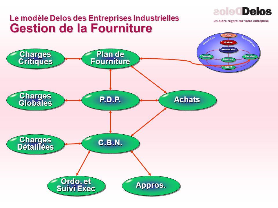 Le modèle Delos des Entreprises Industrielles Gestion de la Fourniture