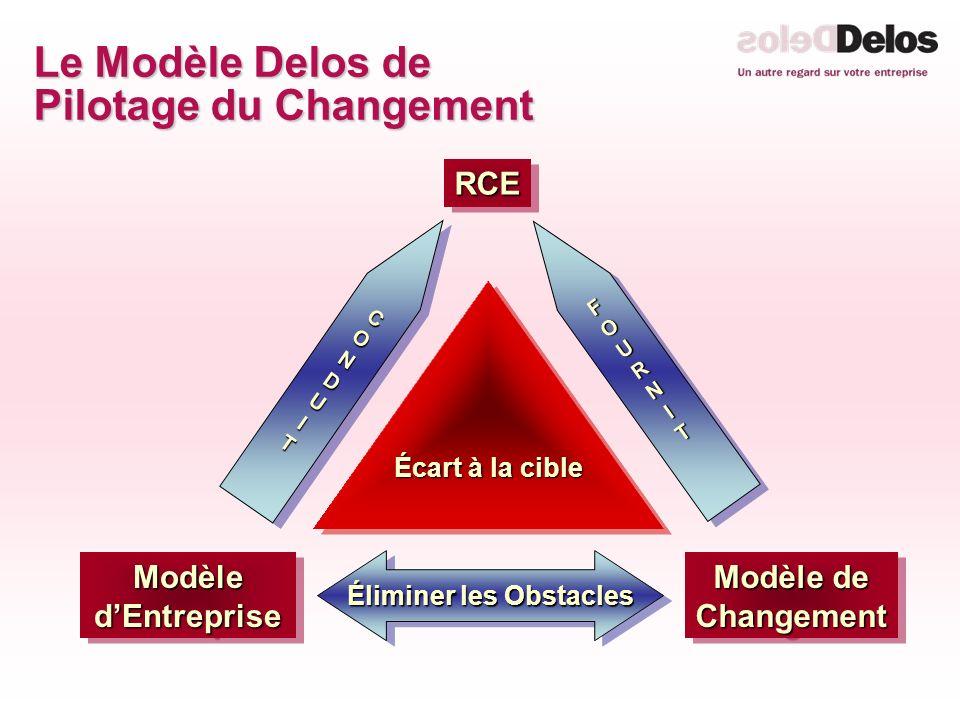 Le Modèle Delos de Pilotage du Changement