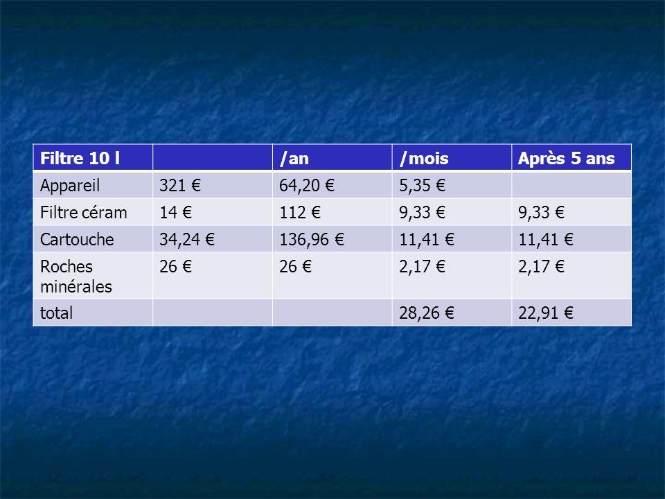 Filtre 10 l/an. /mois. Après 5 ans. Appareil. 321 € 64,20 € 5,35 € Filtre céram. 14 € 112 € 9,33 € Cartouche.