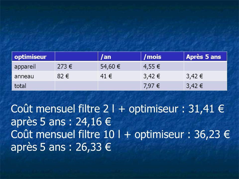 Coût mensuel filtre 2 l + optimiseur : 31,41 € après 5 ans : 24,16 €
