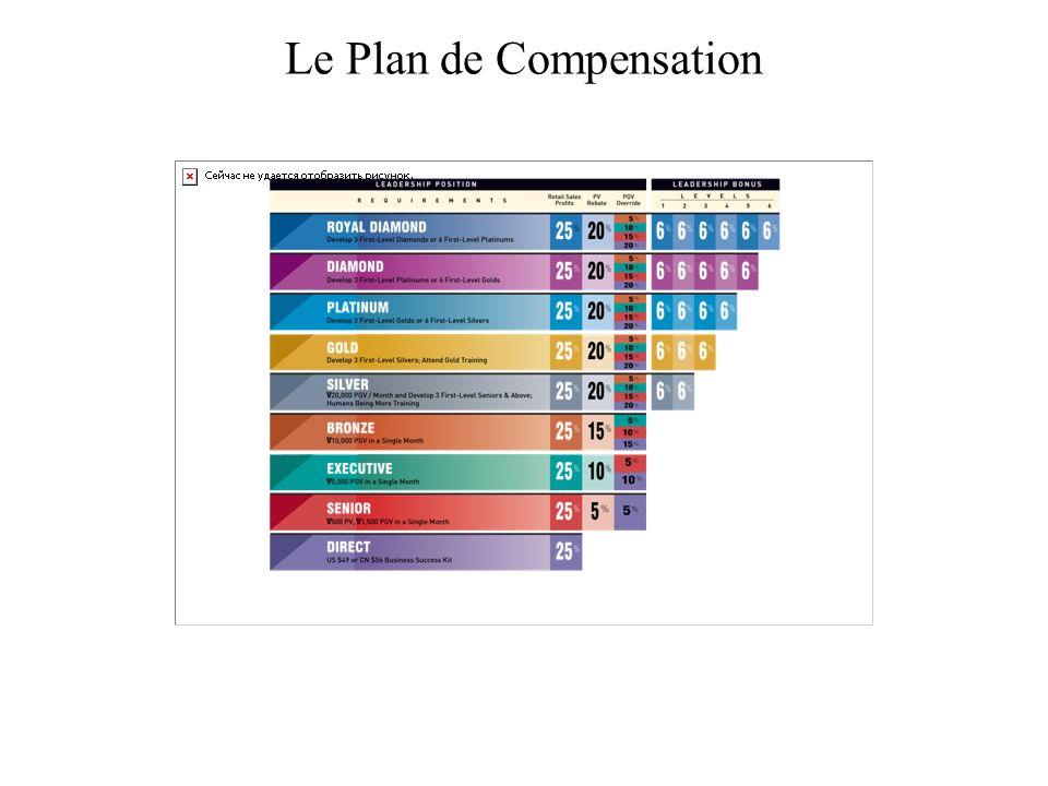 Le Plan de Compensation