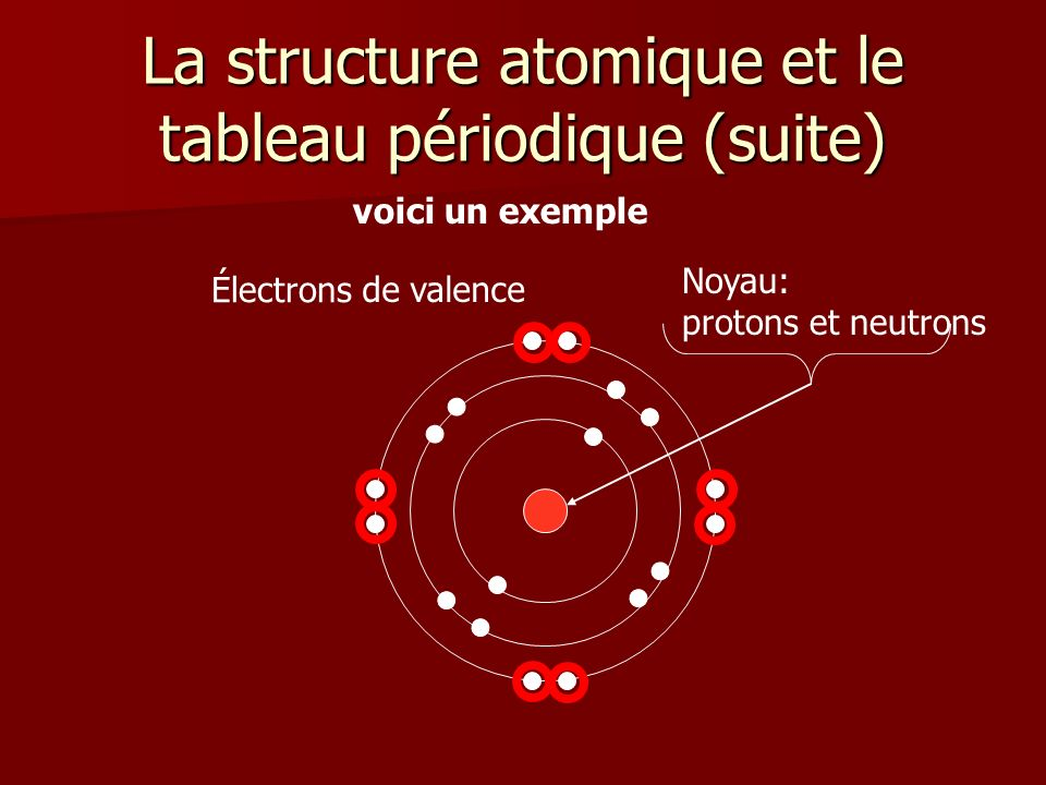 La structure atomique et le tableau périodique (suite)