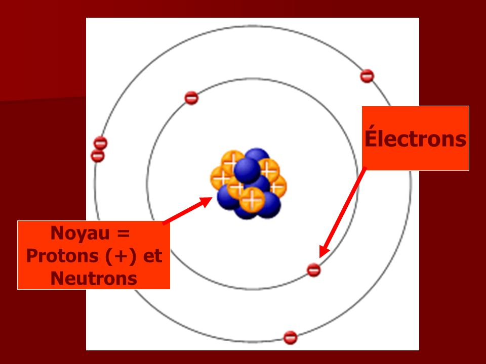 Noyau = Protons (+) et Neutrons