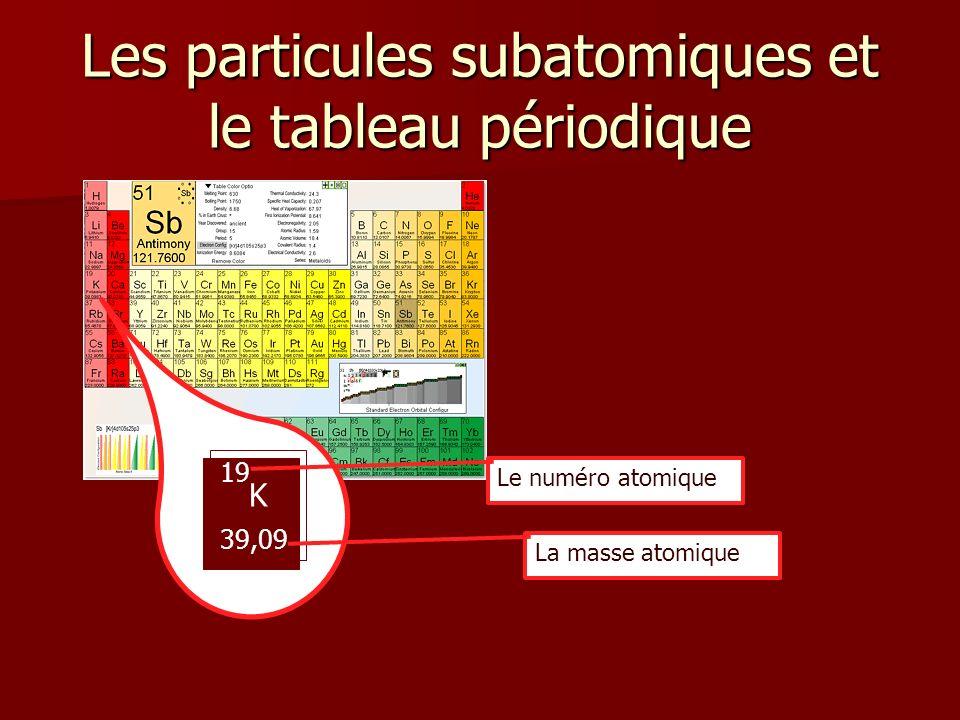 Les particules subatomiques et le tableau périodique