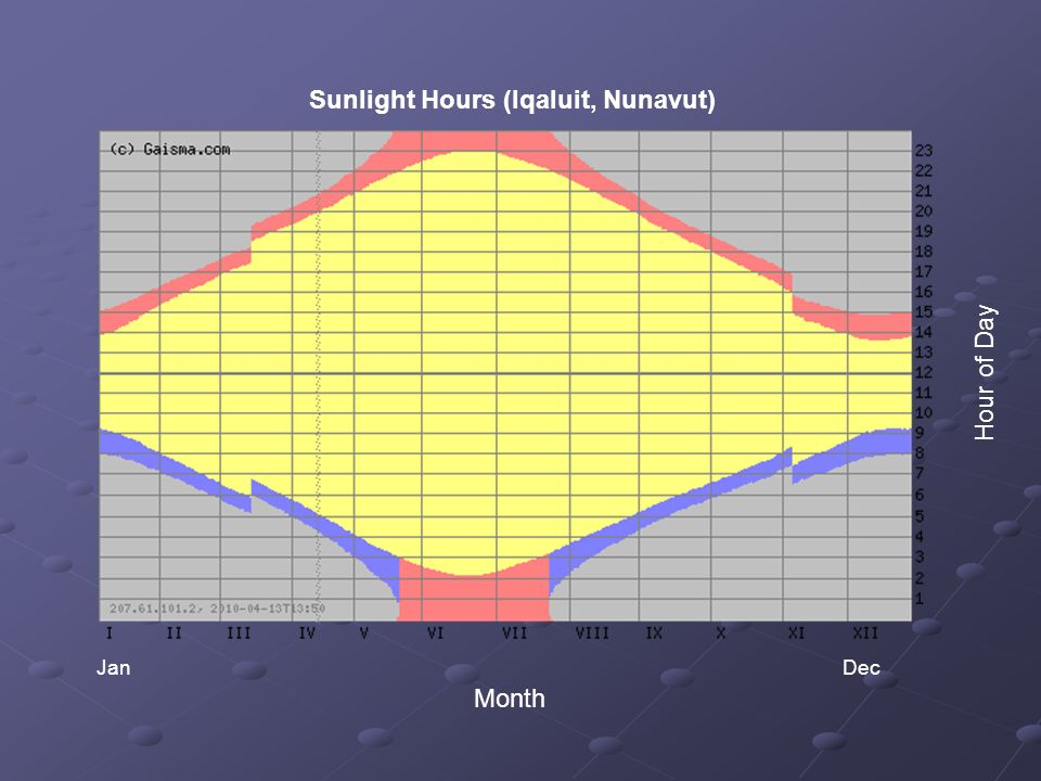 Sunlight Hours (Iqaluit, Nunavut)