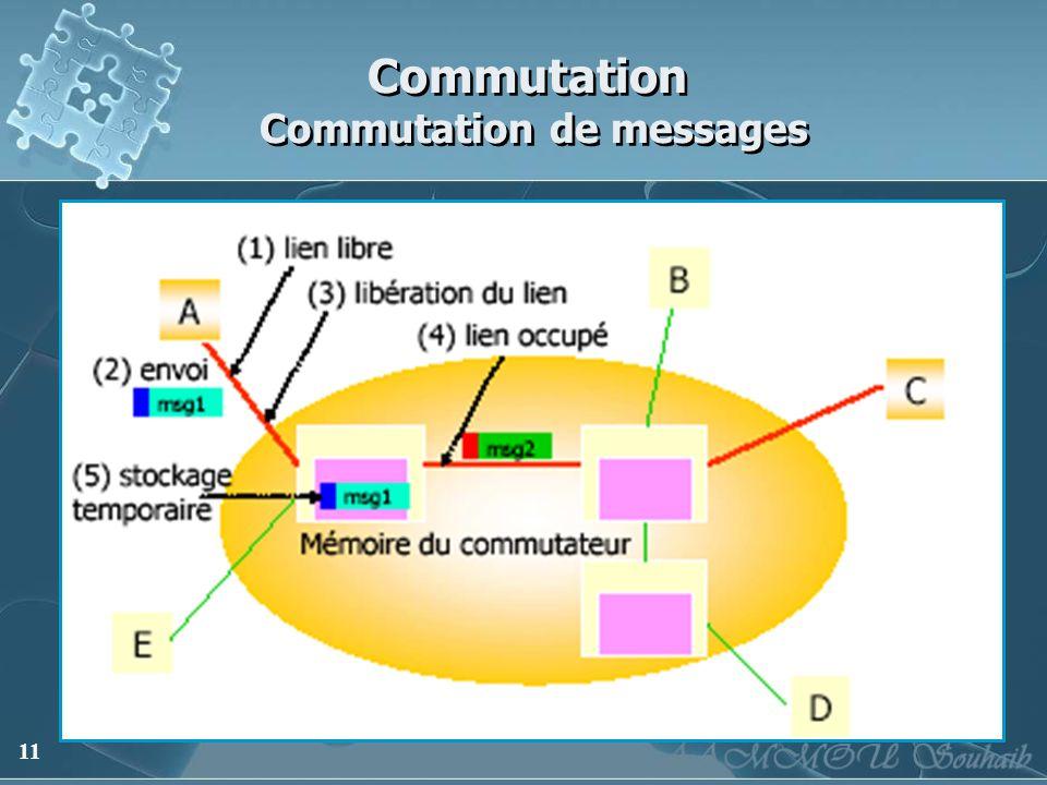 Commutation Commutation de messages